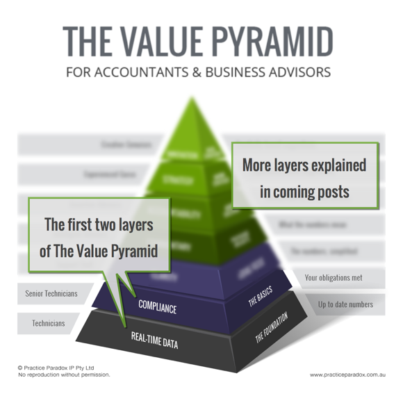 The first two layers of The Value Pyramid — Real-Time Data and Compliance