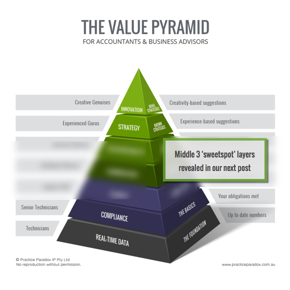 The top two layers of The Value Pyramid — Strategy and Innovation