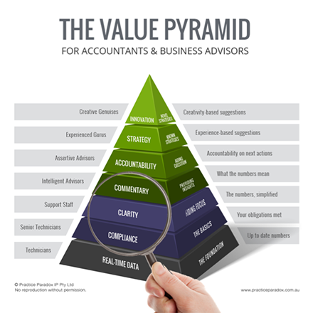 The Value Pyramid for Accountants & Advisors - Clarity