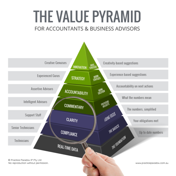 The Value Pyramid for Accountants & Advisors - Clarity