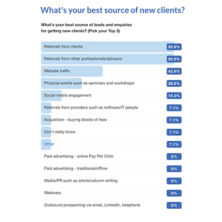 Source of New Clients for Accountants