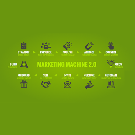 Marketing Machine 2.0 model for accountants